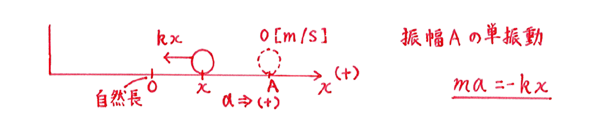 高校物理 運動と力87 練習(1) 解答