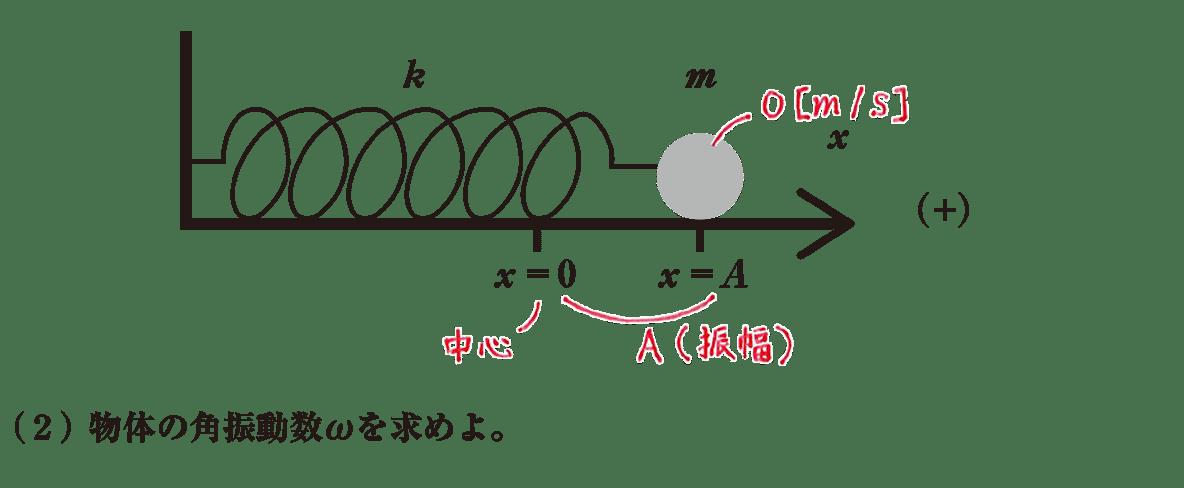 高校物理 運動と力87 練習(2)の問題文と書き込みあり図