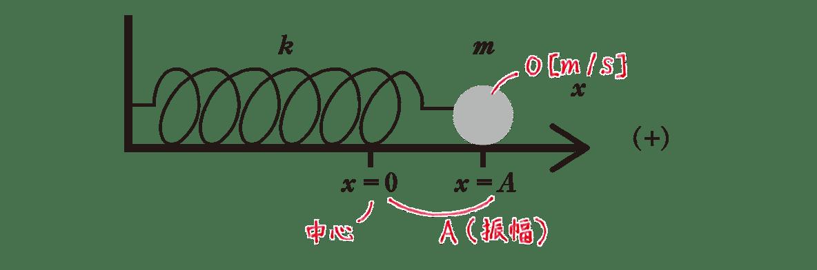 高校物理 運動と力87 練習の書き込みあり図