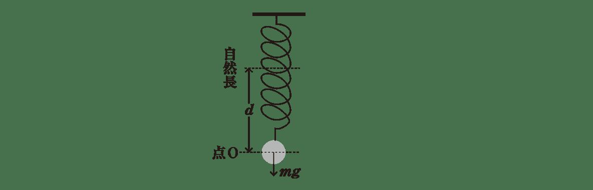 高校物理 運動と力88 ポイント1 左側の図