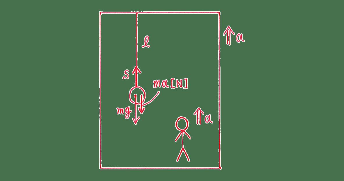 高校物理 運動と力89 練習 (2)エレベーターの図 見かけの重力の図はなし