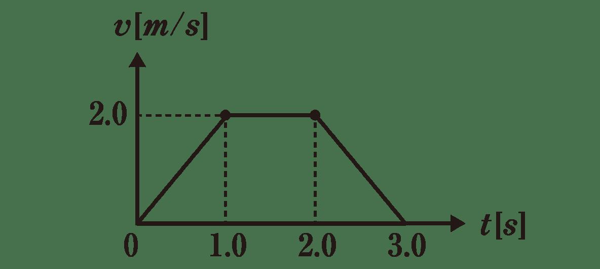 運動と力9 練習 グラフ