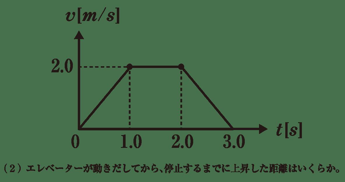 運動と力9 練習 グラフと(2)