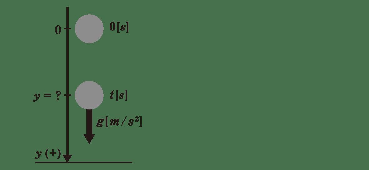 運動と力10のポイント2 図 右側の式不要