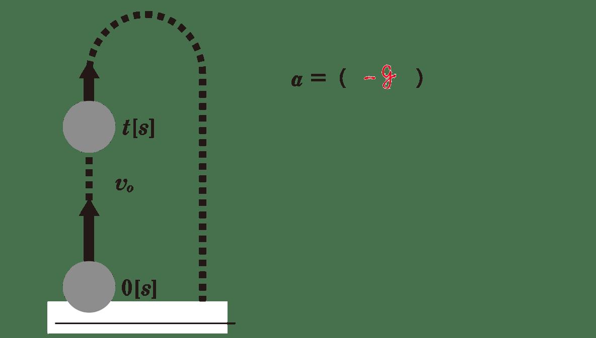 運動と力12のポイント1 図と右側1行目