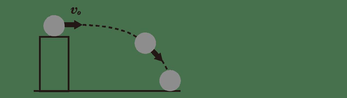 運動と力13のポイント1 水平投射の図 y軸、(+)をカット