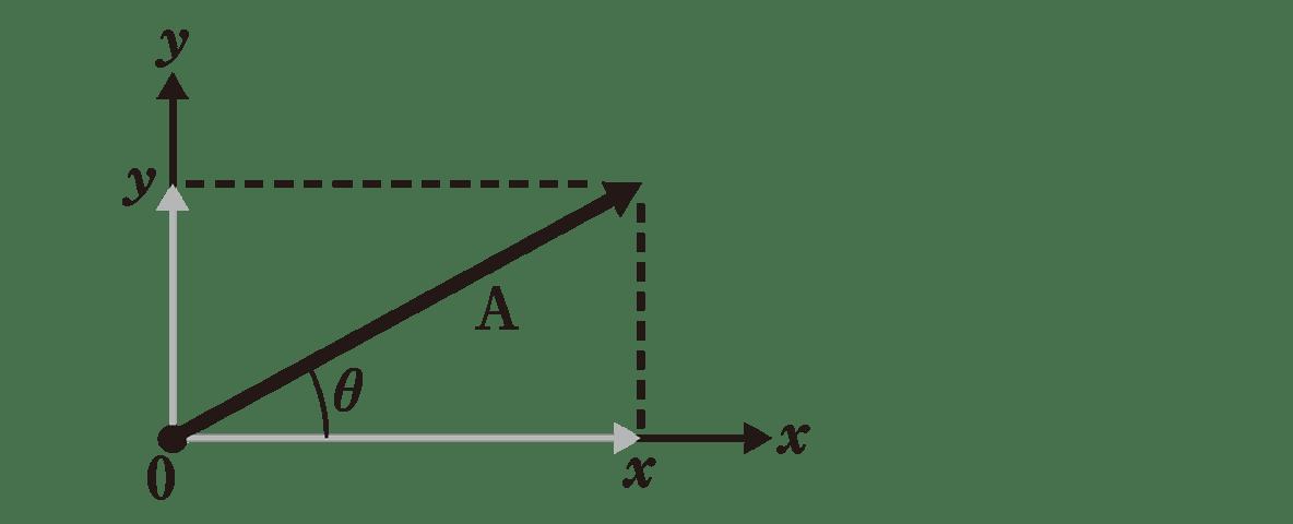 運動と力15のポイント1 図のみ