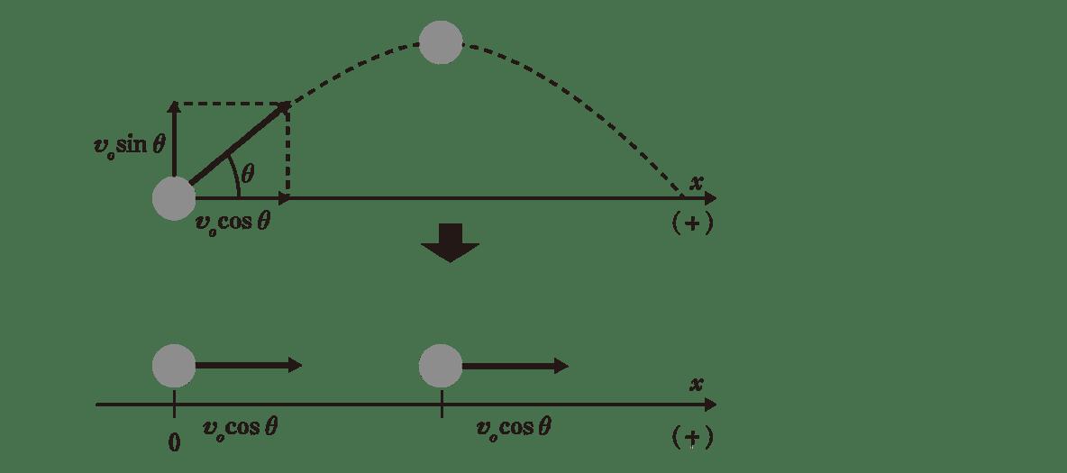 運動と力16のポイント2 2つの図