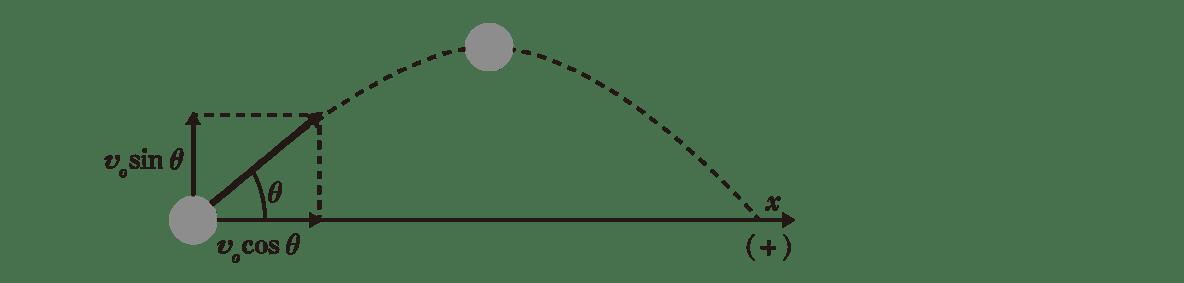 運動と力16のポイント2 上の図のみ