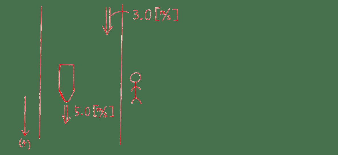 運動と力18の練習 (1)の図