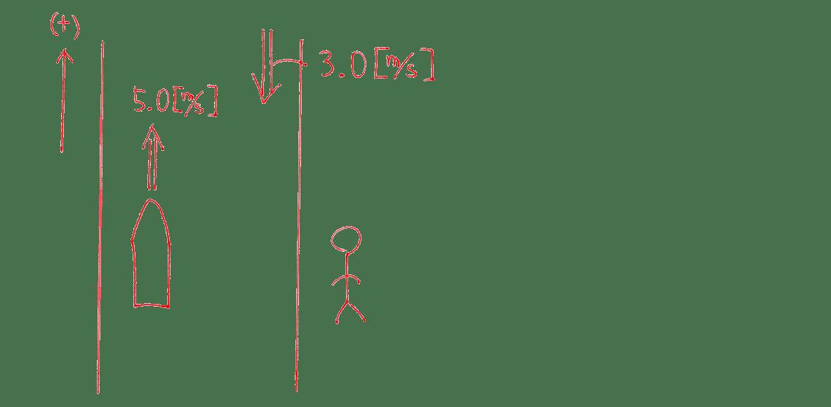 運動と力18の練習 (2)の図