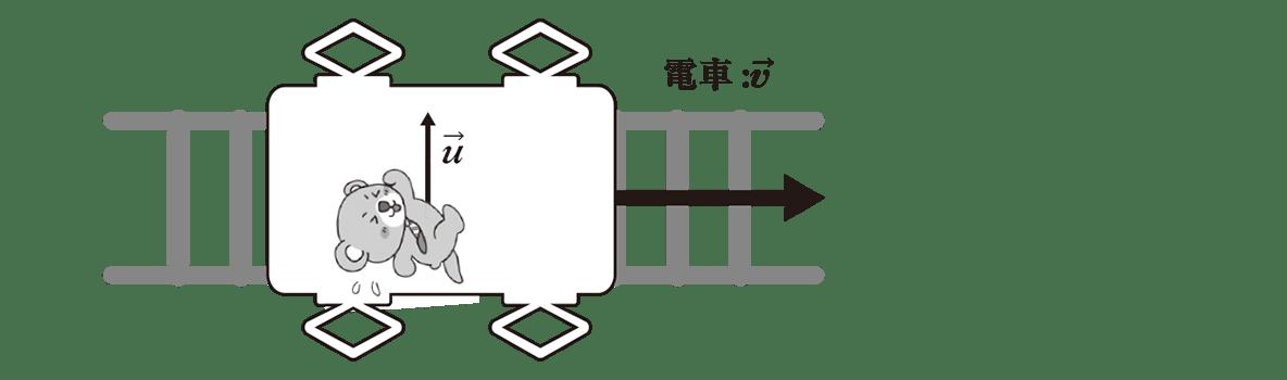 運動と力19のポイント1 左の図