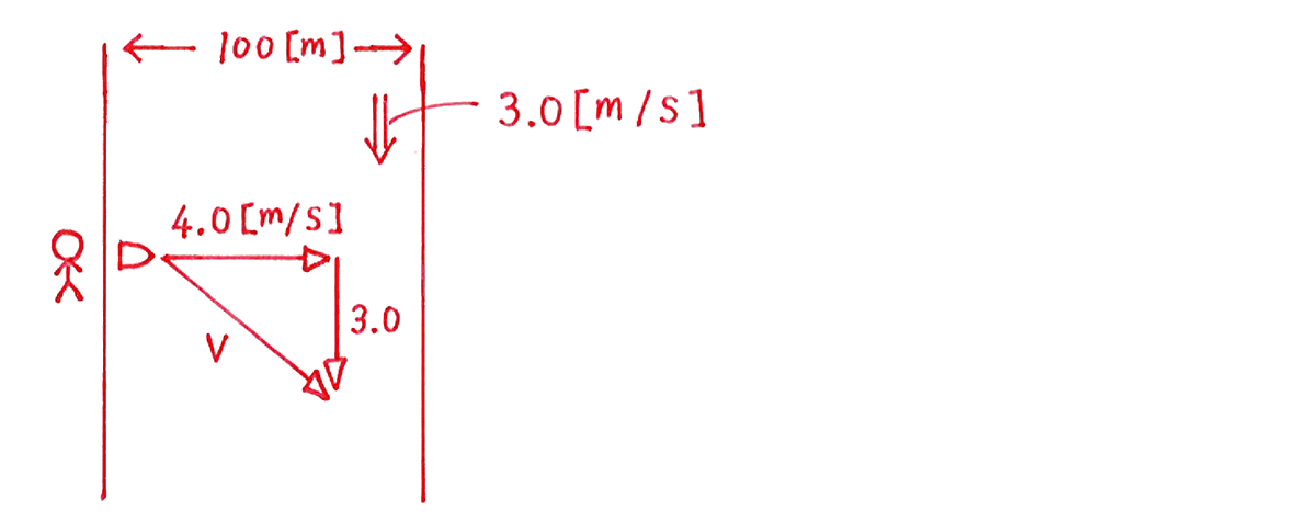運動と力19の練習 (1)の図
