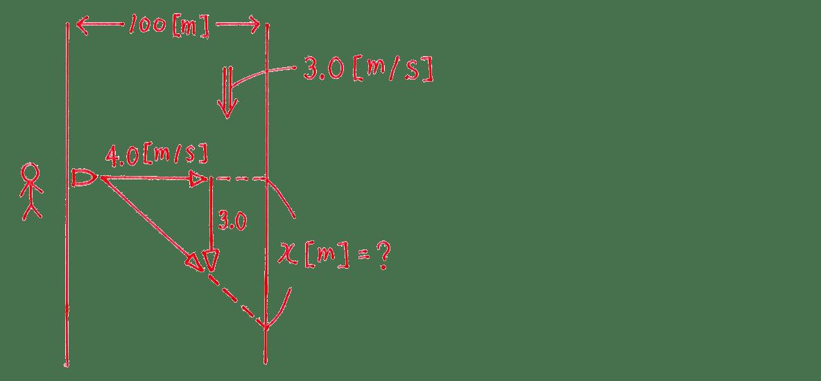 運動と力19の練習 (2)の左の図
