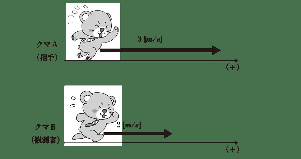 運動と力20のポイント1 2つの図