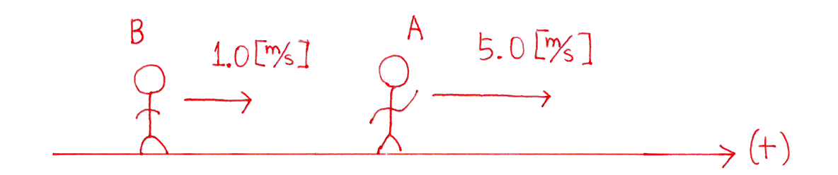 運動と力20の練習 (1)の図