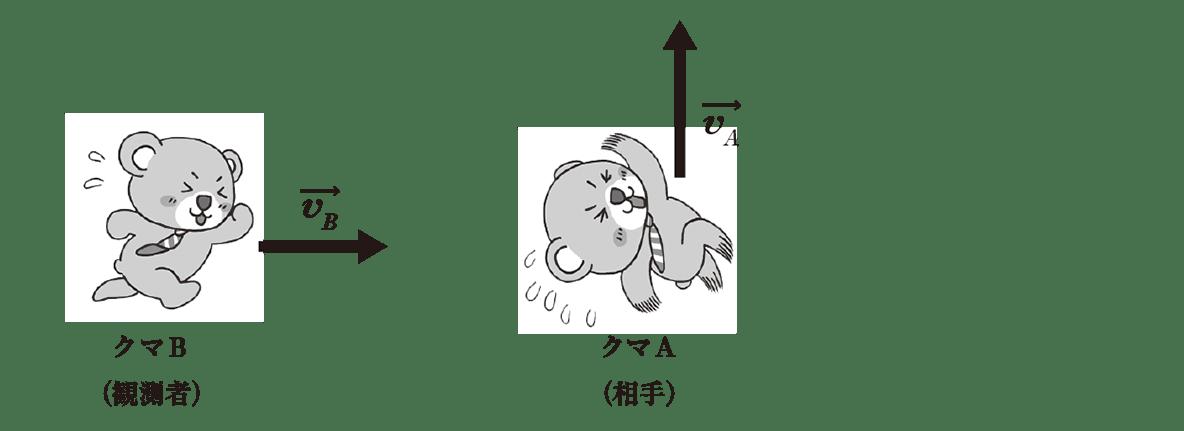 運動と力21のポイント1 左の図