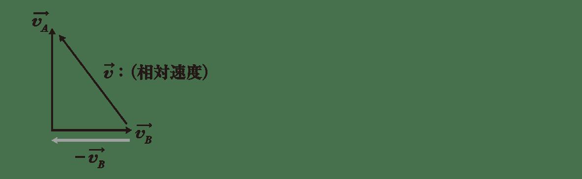 運動と力21のポイント1 速度ベクトルの式、右の図