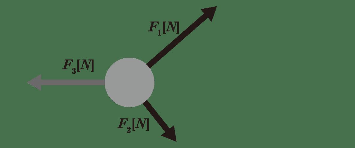運動と力22のポイント2 左の図