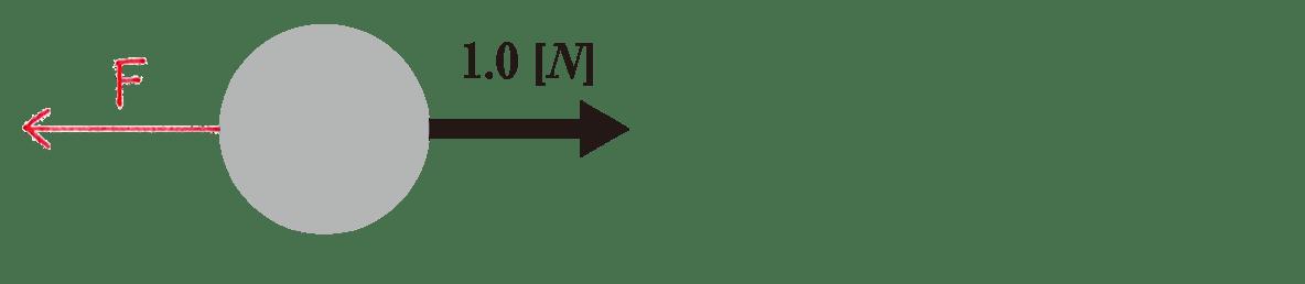 運動と力22の練習 (1)の図 F書き入れる