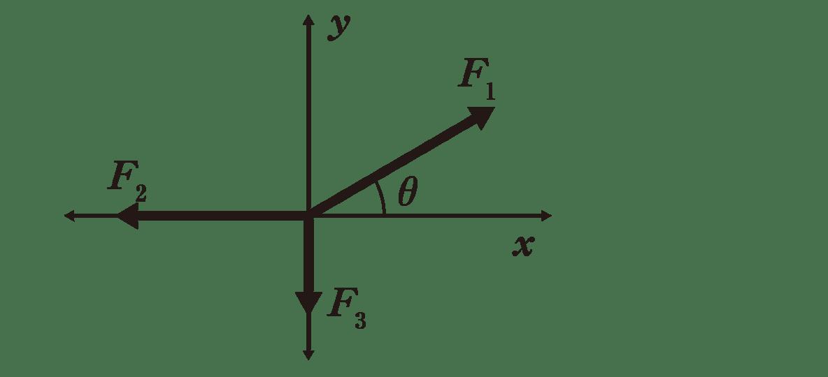 運動と力24のポイント1 上半分の図のみ