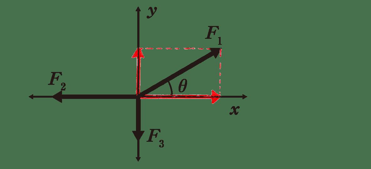 運動と力24のポイント1 上半分の図 F<sub>1</sub>を分解した矢印を書き入れたもの