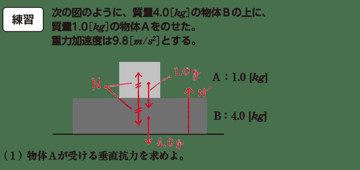 運動と力25の練習 問題文と図(書き込みアリ)と(1)