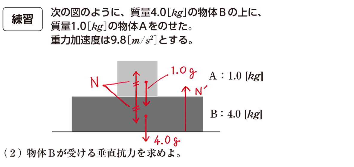 運動と力25の練習 問題文と図(書き込みアリ)と(2)