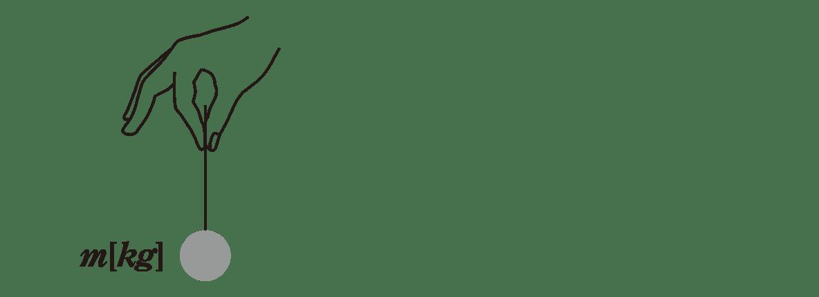 運動と力27のポイント1 左の図(赤字なし)