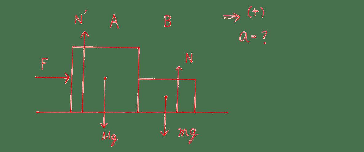 運動と力29の練習 図 AとBをくっつける 矢印fを2つとも消す