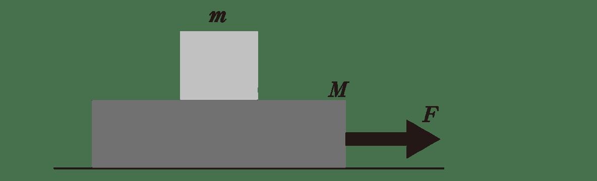 運動と力32のポイント1 図のみ(小文字のfと矢印消す)