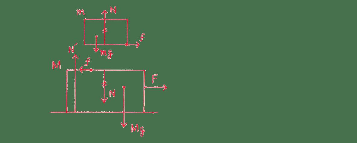 運動と力32の練習 (1)の手書き図のみ