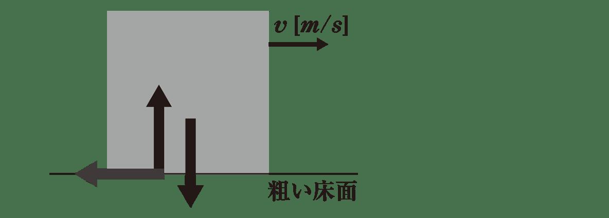 運動と力33のポイント1 図のみ 記号、矢印はvのみ(N、mg、f´は消す)