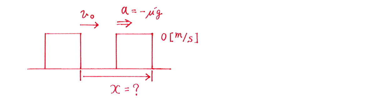 運動と力33の練習 (2)答えの図
