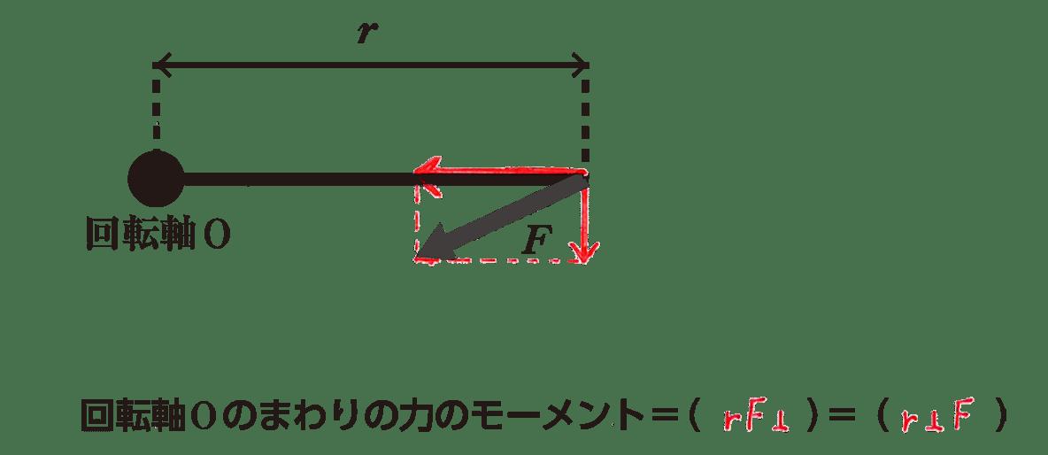 高校物理 運動と力35 全部(赤入り)