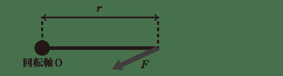 高校物理 運動と力35 上の図
