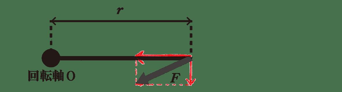 高校物理 運動と力35 Fの矢印を直角、平行方向に分解した図
