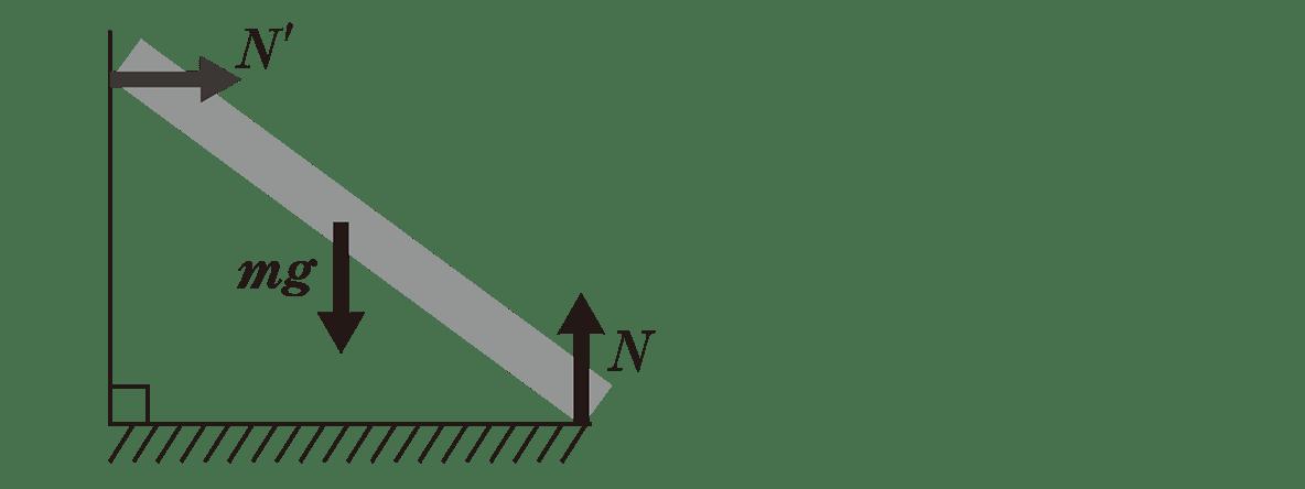 高校物理 運動と力38 図、力の矢印の書き込みmg、N、N'の3つ