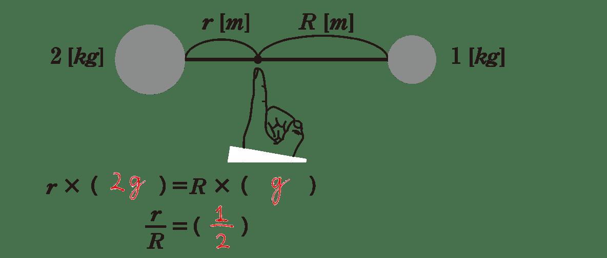 高校物理 運動と力39 ポイント1 図+下1−2行テキスト