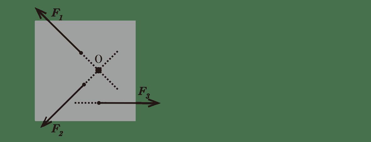 高校物理 運動と力40 ポイント1 左の図のみ(点線とO復活)