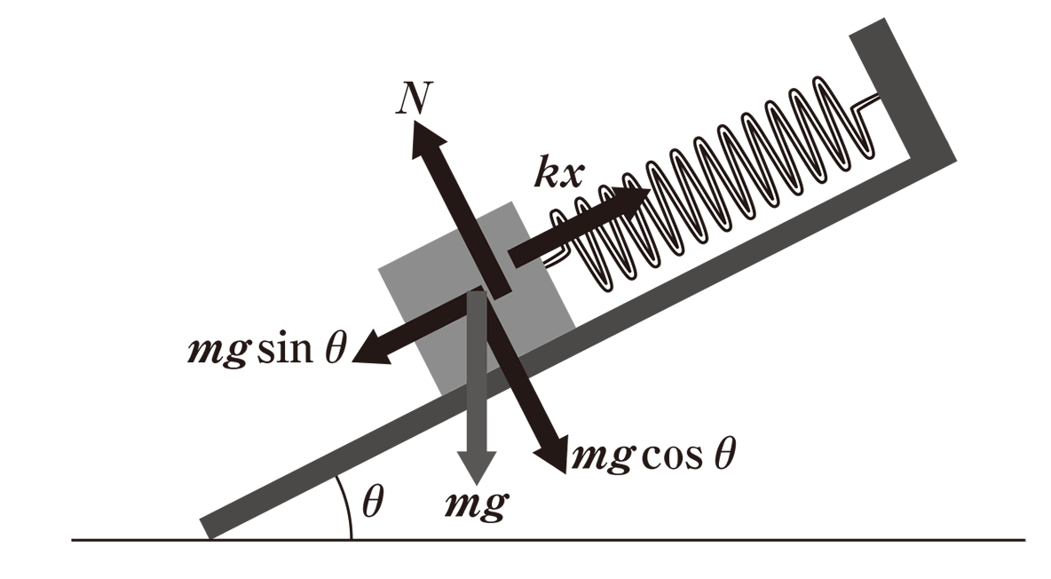 高校物理 運動と力43 図