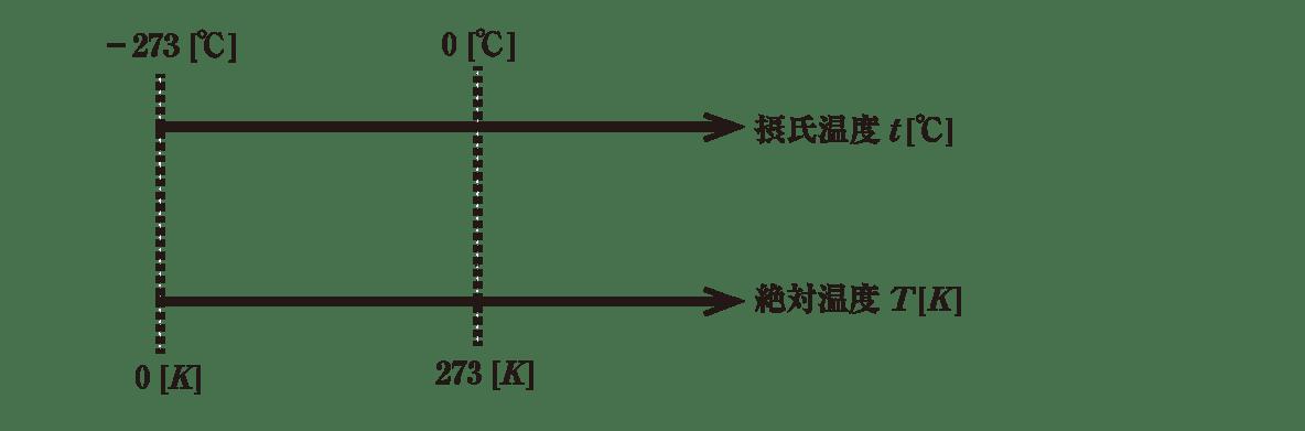 熱力学1 ポイント1 図