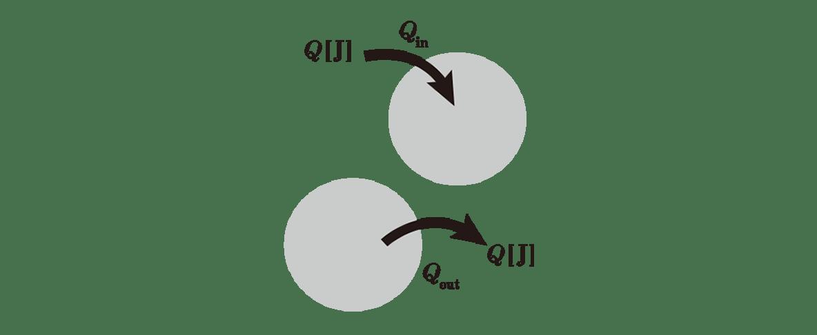 熱力学2 ポイント2 右側の図