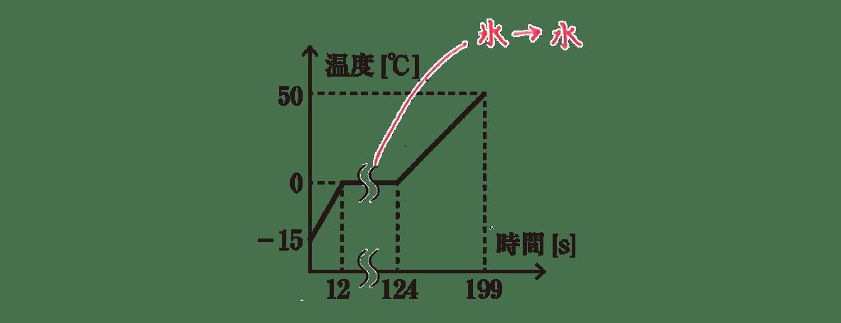 熱力学3 練習 グラフ書き込みあり
