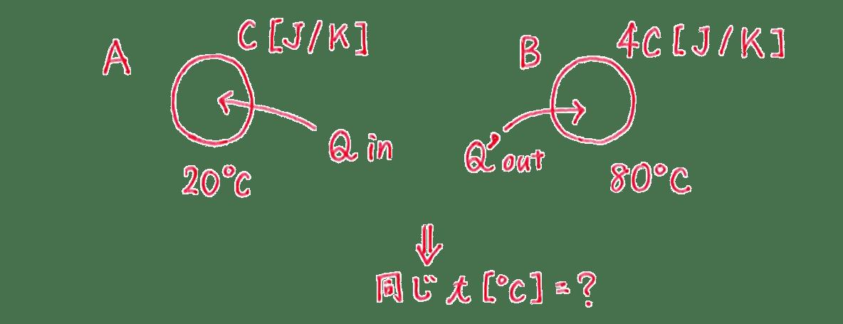 熱力学4 練習 図
