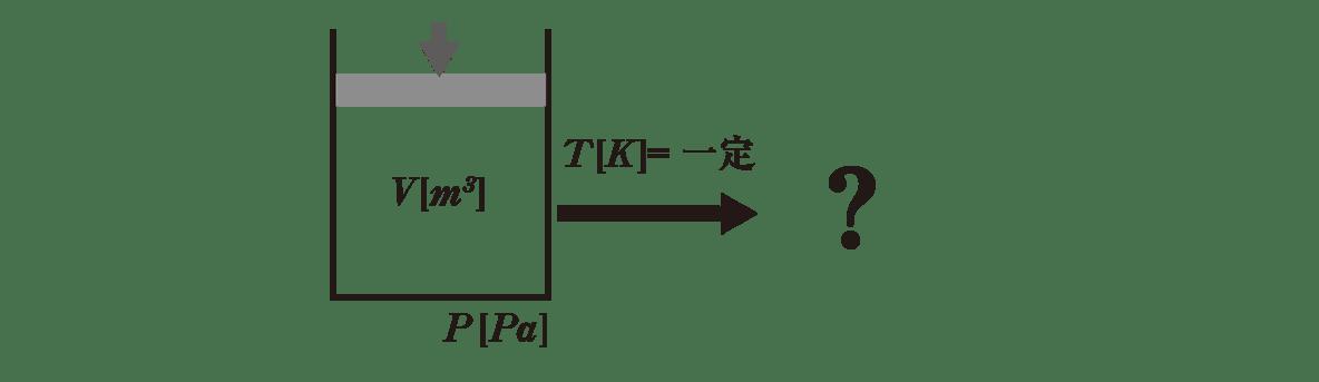 熱力学5 ポイント2 図 中央矢印の右側の図は「?」に変更(クイズ風)