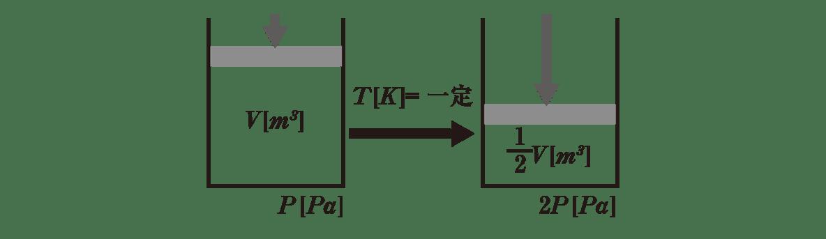 熱力学5 ポイント2 図