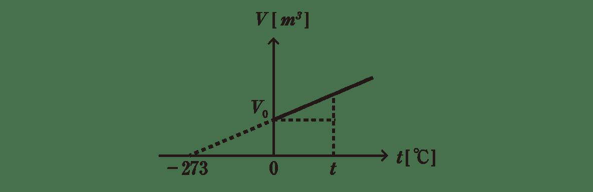 熱力学6 ポイント1 グラフ