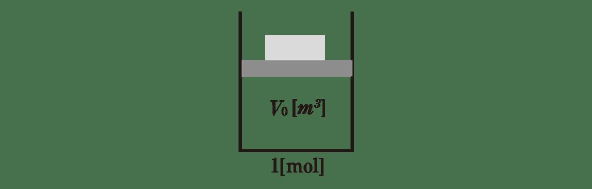 熱力学7 ポイント1 図 矢印よりも左側部分のみ VをV0に修正