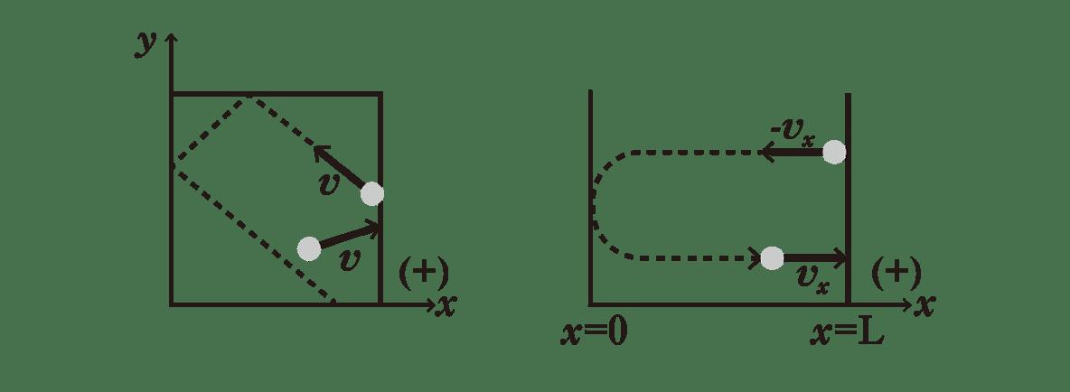 熱力学9 ポイント1 図2つ